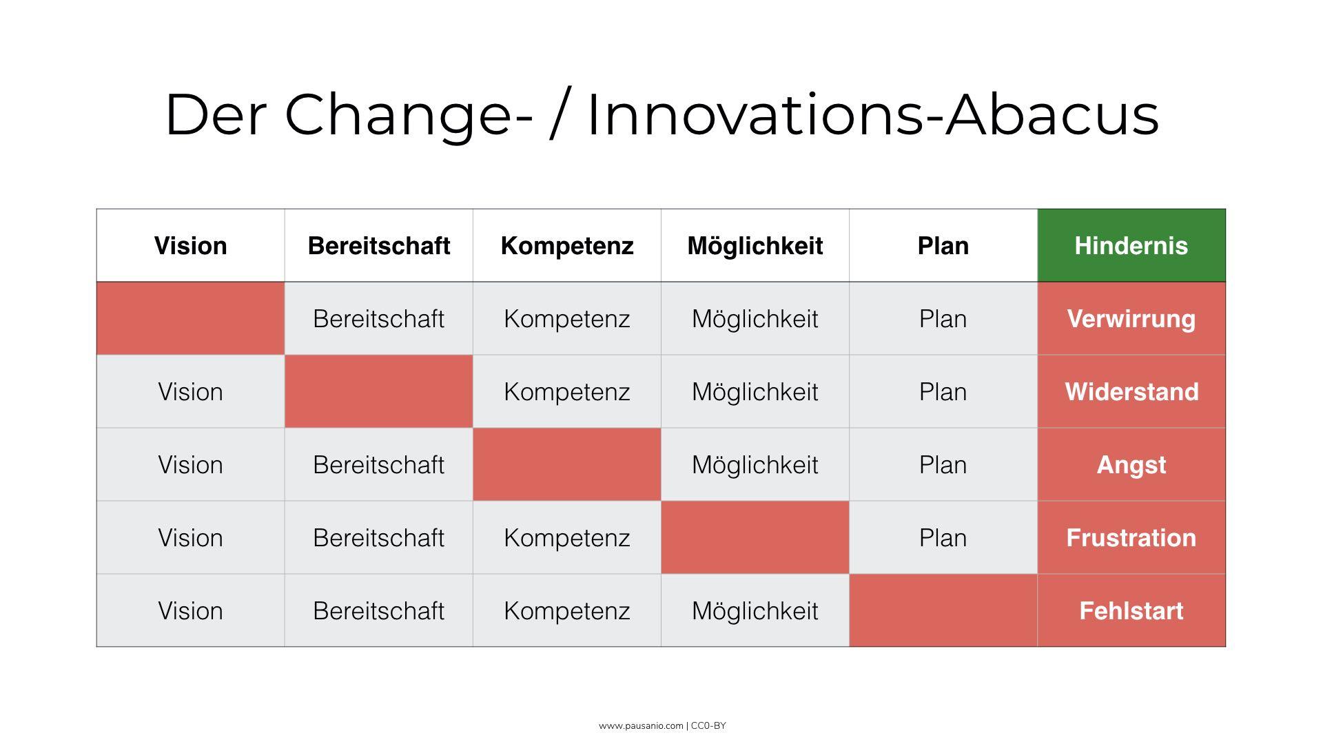 Change-Abacus