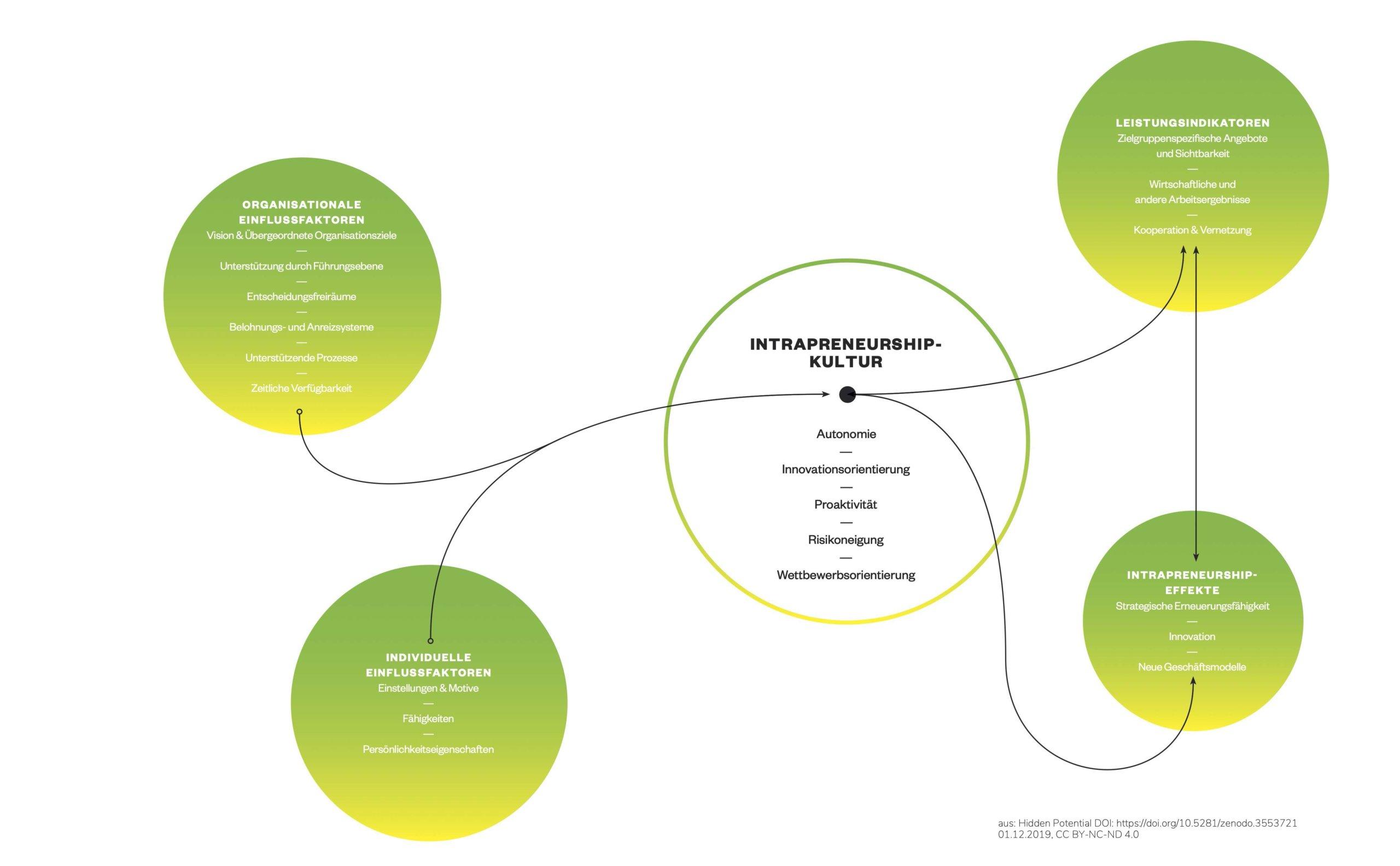 Einflussfaktoren und Intrapreneurshipkultur
